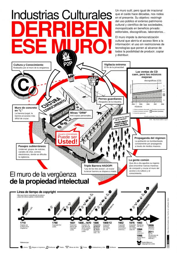 """Infografía del blog """"Derecho a leer"""" sobre el muro de la propiedad intelectual."""