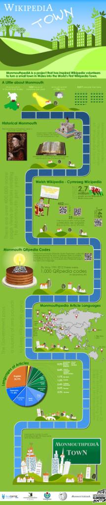 Infografía sobre Monmouthpedia. Ver ampliada.